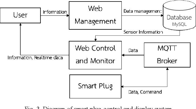 Smart Plug Control System Development with MySQL Database