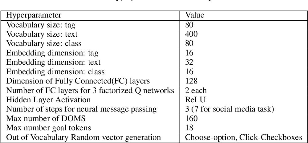 Figure 4 for DOM-Q-NET: Grounded RL on Structured Language