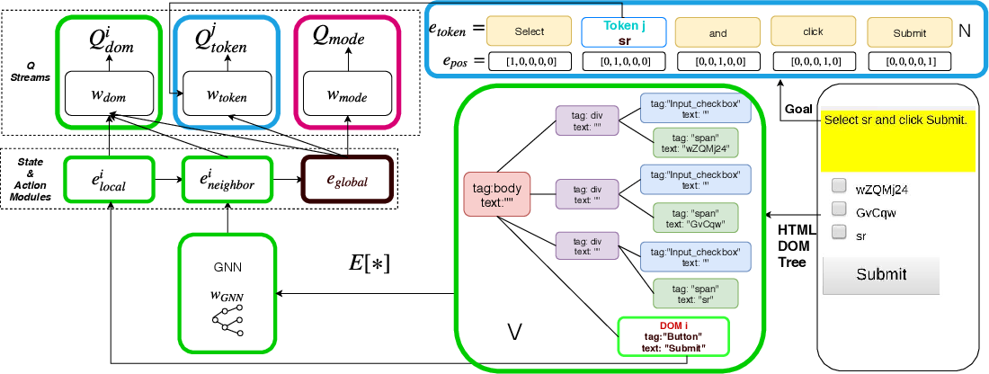 Figure 1 for DOM-Q-NET: Grounded RL on Structured Language
