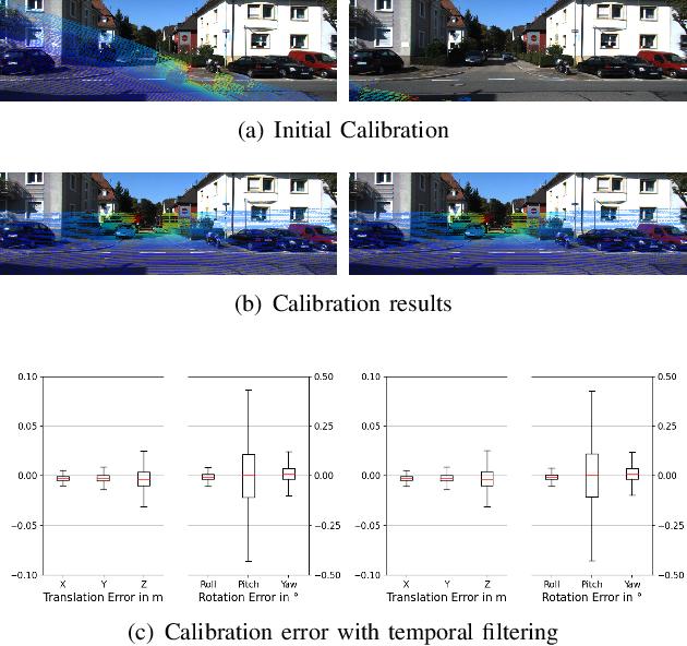 Figure 2 for Lidar and Camera Self-Calibration using CostVolume Network