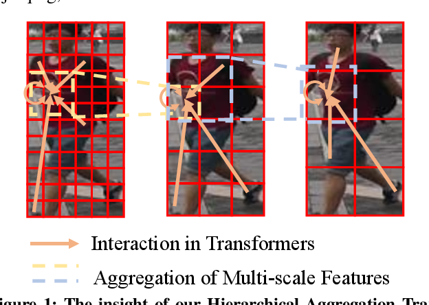 Figure 1 for HAT: Hierarchical Aggregation Transformers for Person Re-identification