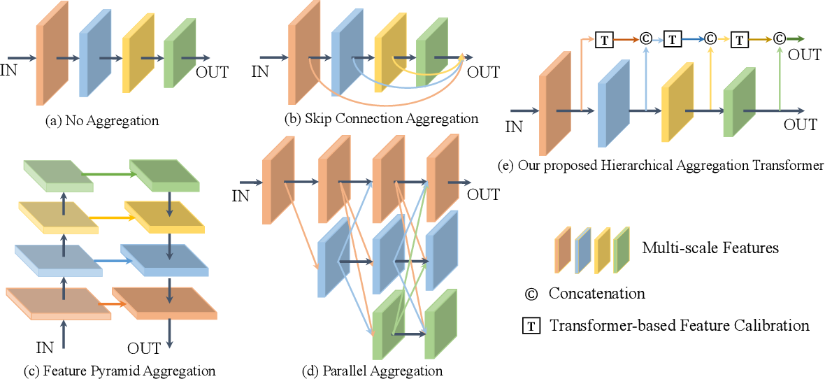 Figure 3 for HAT: Hierarchical Aggregation Transformers for Person Re-identification