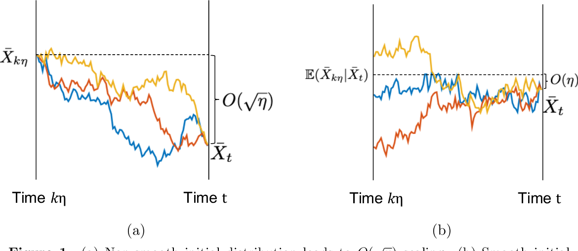 Figure 2 for Improved Bounds for Discretization of Langevin Diffusions: Near-Optimal Rates without Convexity