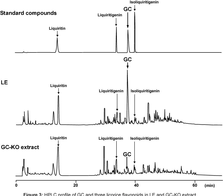 PDF] Interaction Analysis of Glycyrrhizin on Licorice Extract