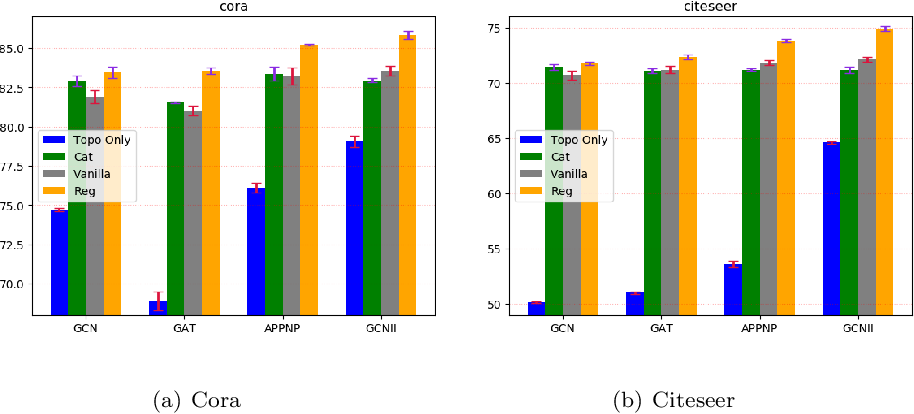 Figure 4 for Topological Regularization for Graph Neural Networks Augmentation