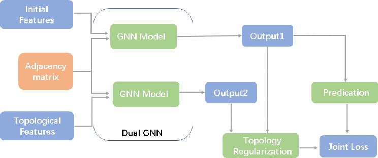 Figure 1 for Topological Regularization for Graph Neural Networks Augmentation