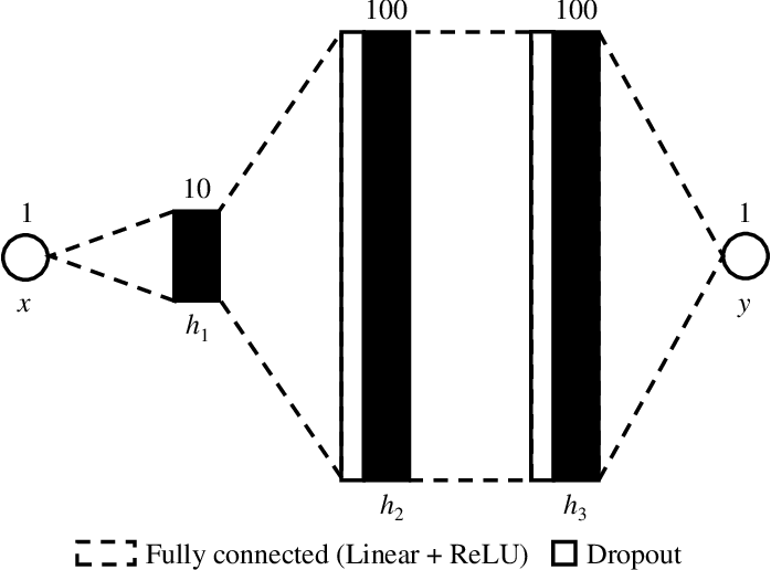 Figure 3 for Notes on the Behavior of MC Dropout