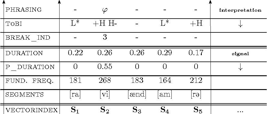 Figure 3.19: Fragment of the p-diagram for Ravi ∧ (Amra ∨ Karla).