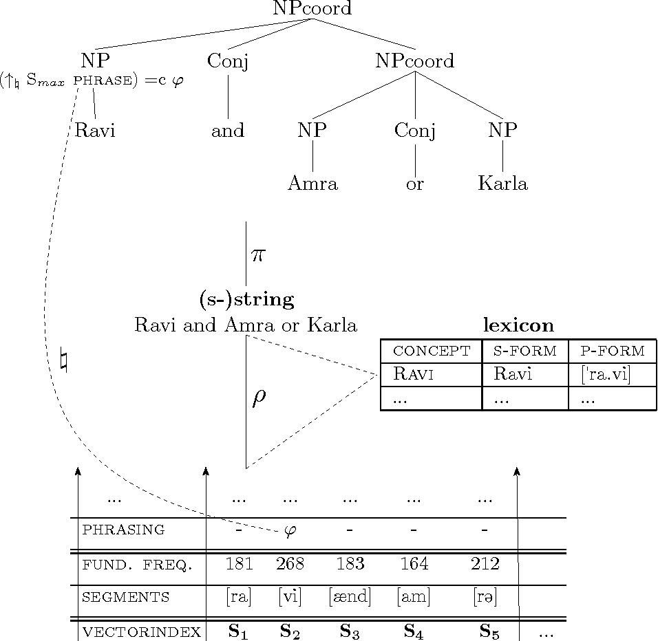 Figure 3.20: Ravi ∧ (Amra ∨ Karla): at the prosody–syntax interface.
