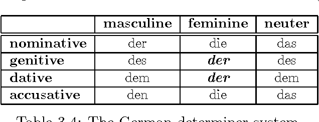 Table 3.4: The German determiner system.