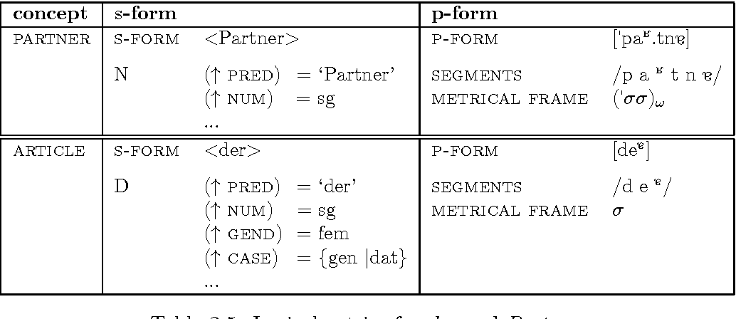 Table 3.5: Lexical entries for der and Partner.