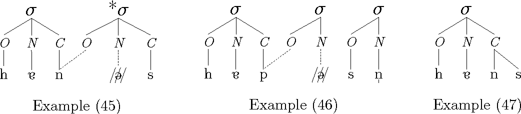 Figure 4.4: Syllabification, subject drop, and invalid syllable structures.