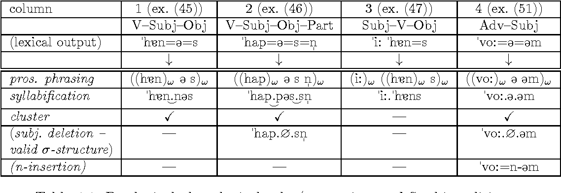 Table 4.1: Postlexical phonological rules/constraints and Swabian clitics.