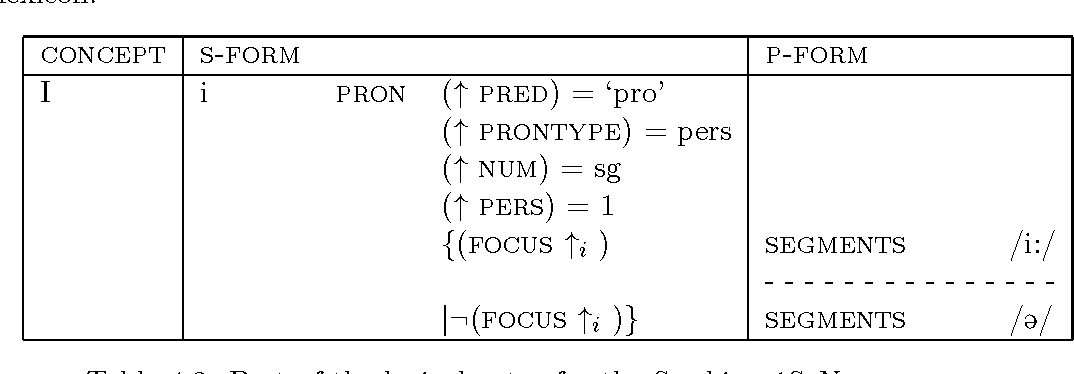 Table 4.2: Part of the lexical entry for the Swabian 1SgNom pronoun.