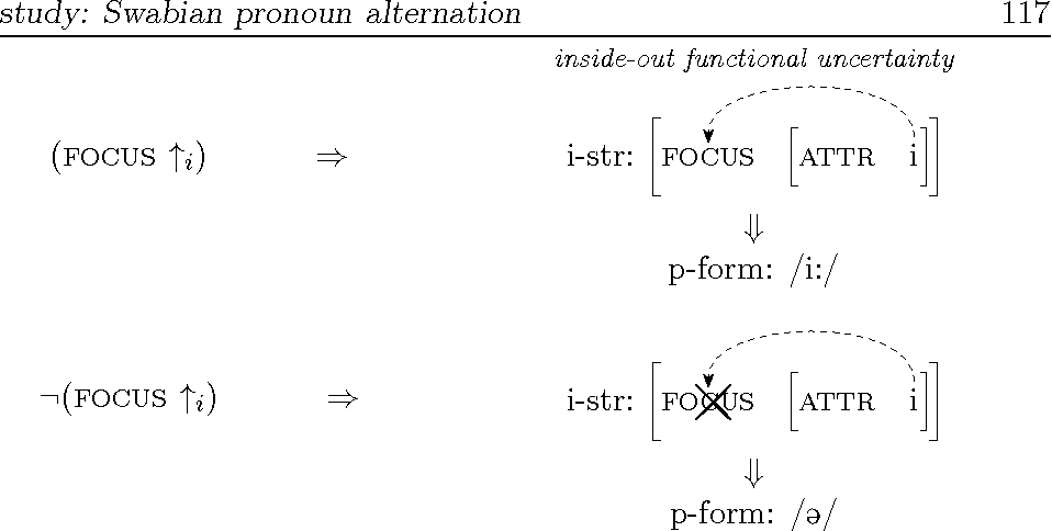 Figure 4.6: Existential constraint and inside-out functional uncertainty.