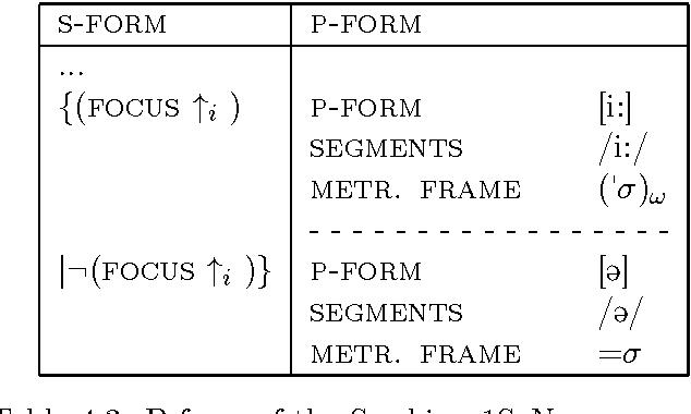 Table 4.3: P-form of the Swabian 1SgNom pronoun.