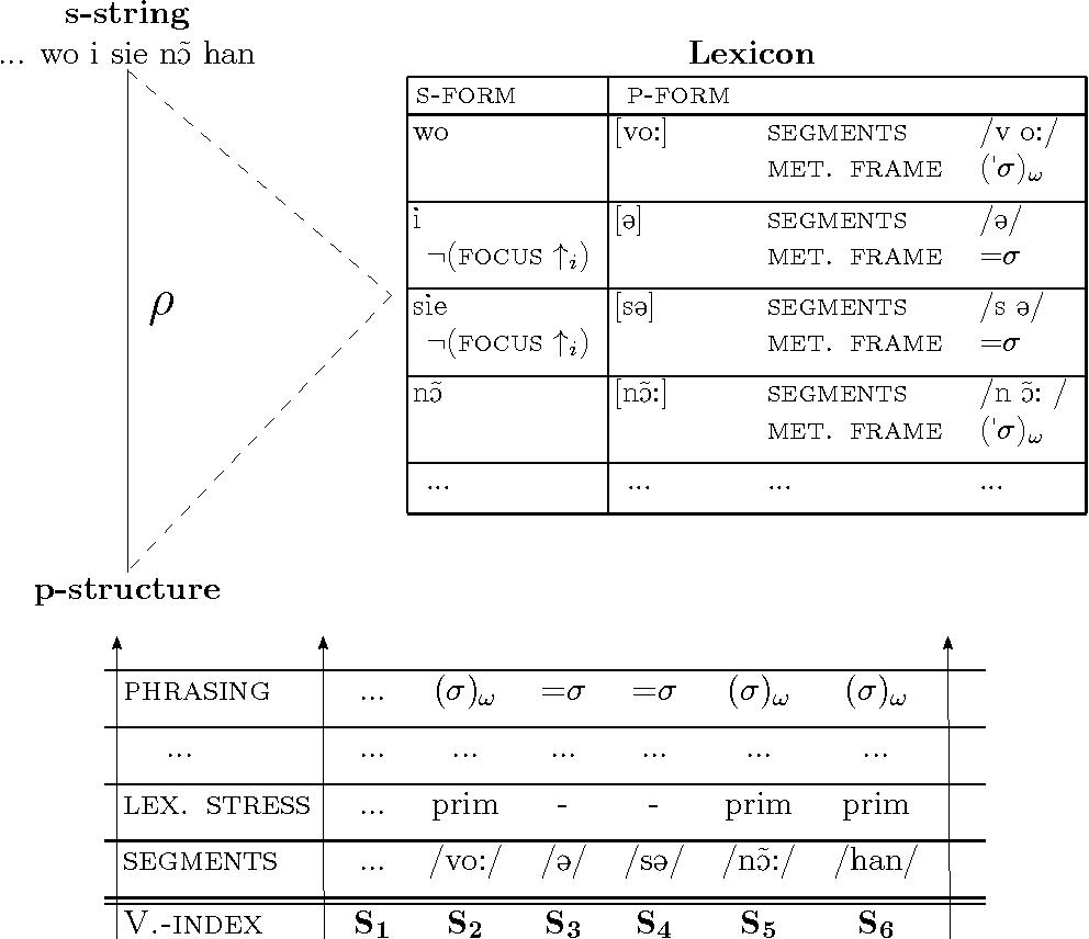 Figure 4.7: Transfer of vocabulary: metrical, segmental, and prosodic information.