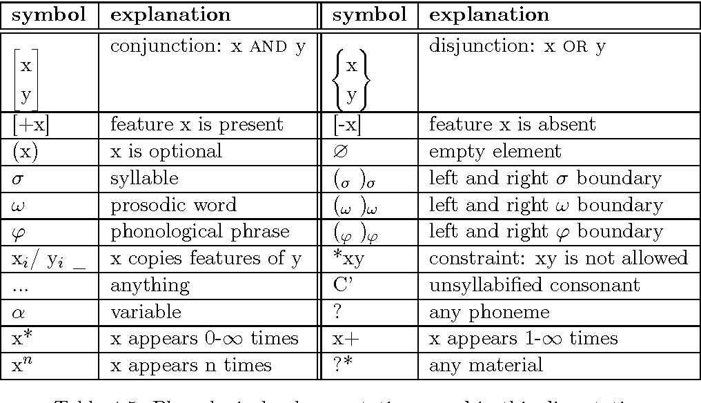 Table 4.5: Phonological rule annotations used in this dissertation