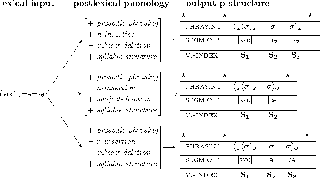 Figure 4.8: Postlexical phonological rules applied to [vo: =@ =s@].
