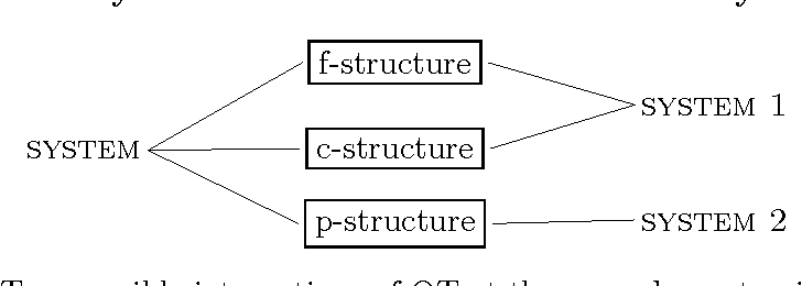 Figure 4.9: Two possible integrations of OT at the prosody-syntax interface in LFG.