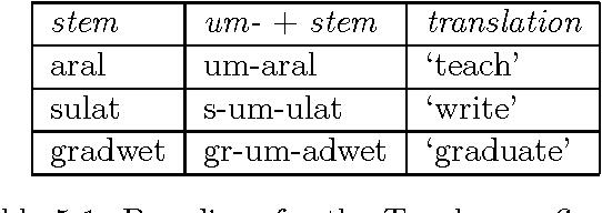 Table 5.1: Paradigm for the Tagalog prefix um-.