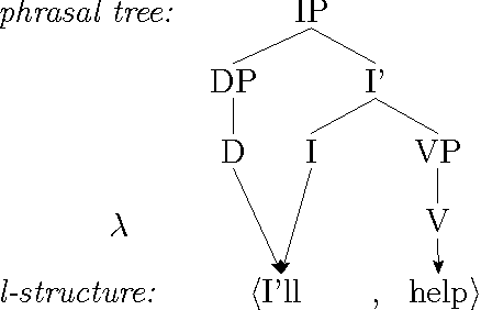 Figure 5.2: Lexical Sharing tree (Wescoat 2005, ex.22).