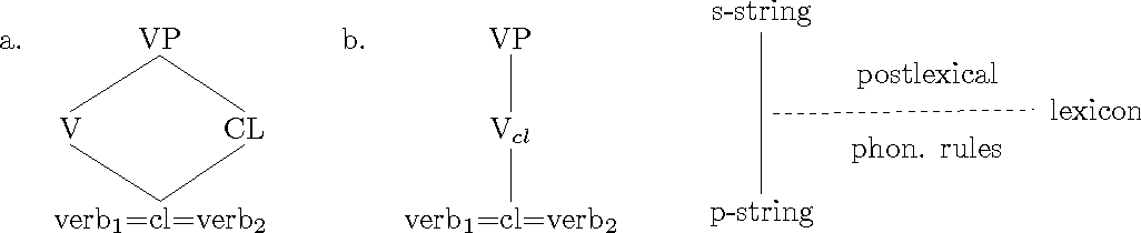 Figure 5.5: Partial syntactic tree and architecture for s-string = p-string.