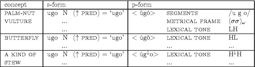 Table 5.2: Lexical entries for ùgó 'vulture', úgò 'butterfly' and úg↓o 'a kind of stew'.