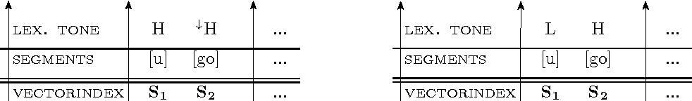 Figure 5.8: p-diagram representations of ugo: 'stew' (left) vs. 'vulture' (right).
