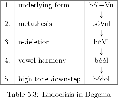 Table 5.3: Endoclisis in Degema