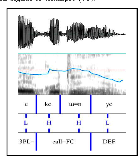 Figure 5.10: Speech signal for e=kótú=n]rel yo