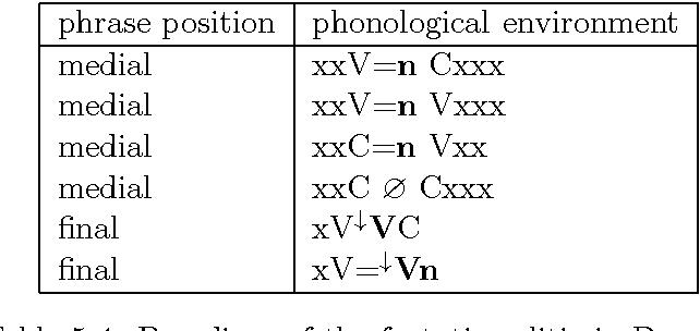 Table 5.4: Paradigm of the factative clitic in Degema.