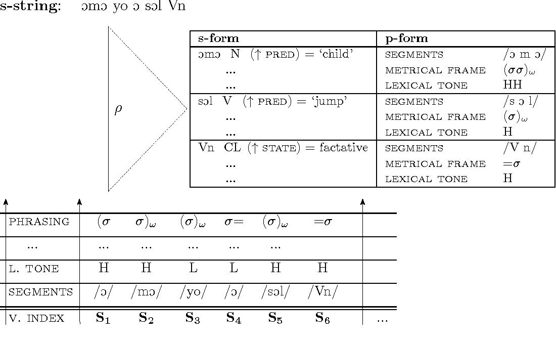 Figure 5.12: Transfer of vocabulary: ÓmÓ yo OśO↓Ol 'The child jumped'.