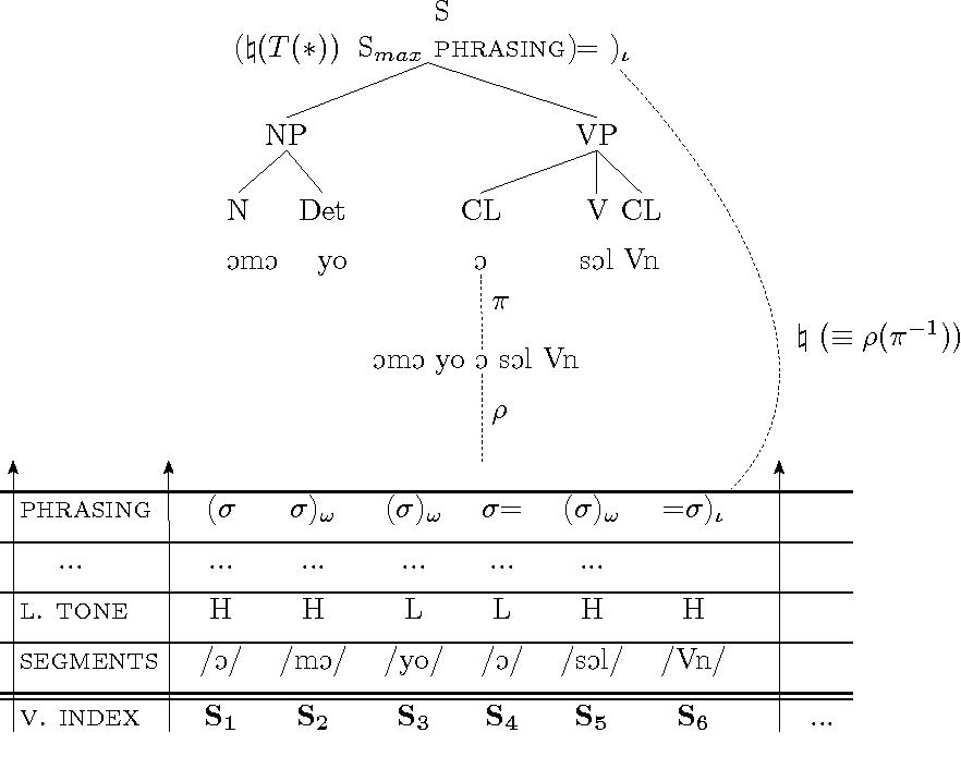 Figure 5.13: Transfer of structure: ÓmÓ yo OśO↓Ol 'The child jumped'.