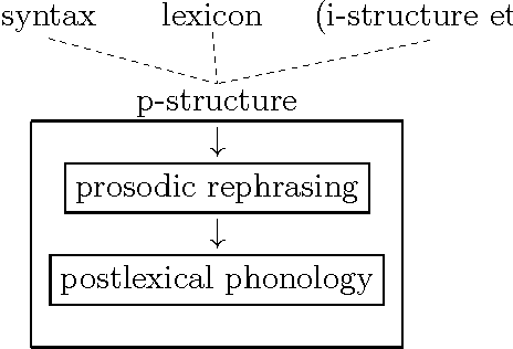 Figure 5.14: The micro-components of p-structure.