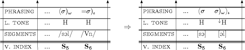 Figure 5.15: The preliminary (left) and final p-diagram (right) of example (76).