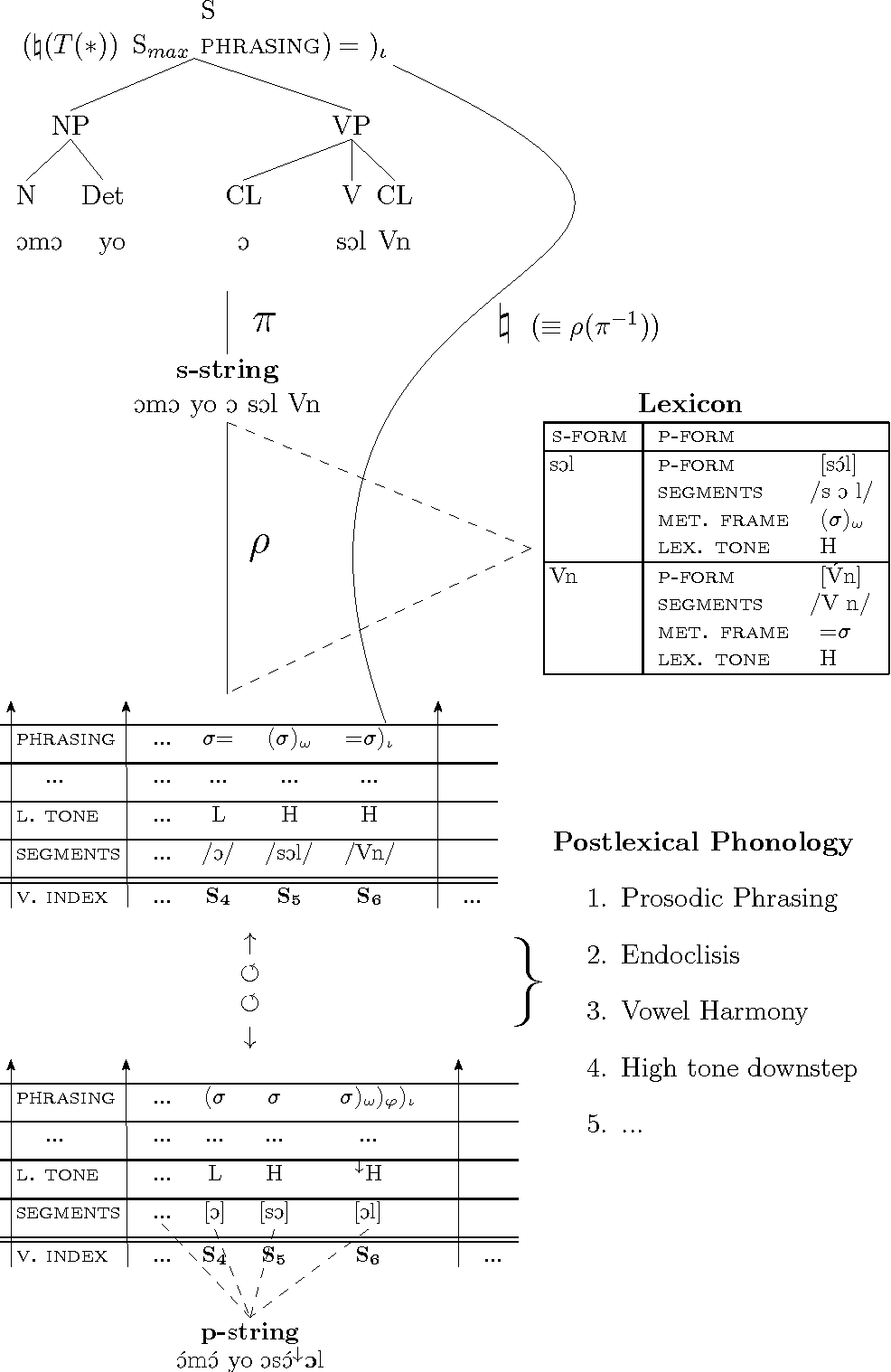 Figure 5.16: The complete syntax-prosody interface in LFG.