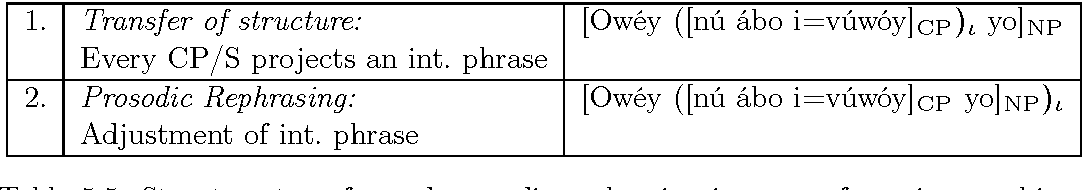 Table 5.5: Structure transfer and prosodic rephrasing in cases of non-isomorphism.