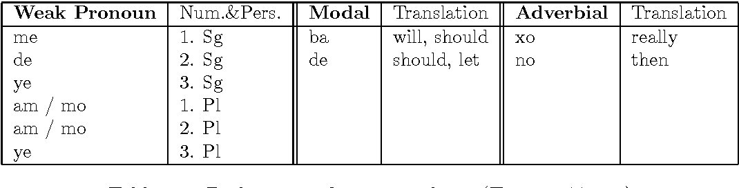 Table 6.1: Pashto second position clitics (Tegey 1977, 81).