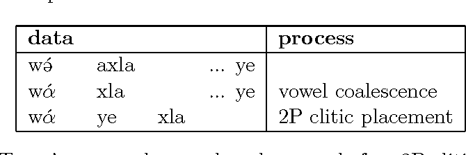 Table 6.2: Tegey's approach: vowel coalescence before 2P clitic placement.