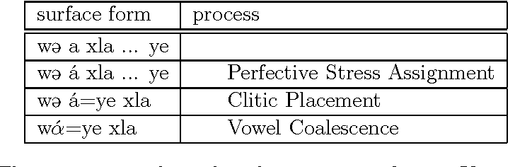 Table 6.3: The generation of vowel coalescence according to Kaisse (1985, 142).