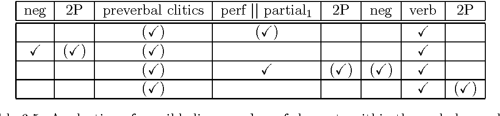 Table 6.5: A selection of possible linear orders of elements within the verbal complex.