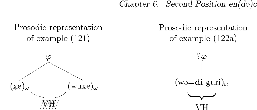 Figure 6.9: Prosodic domains and vowel harmony in examples (121) and (122a).