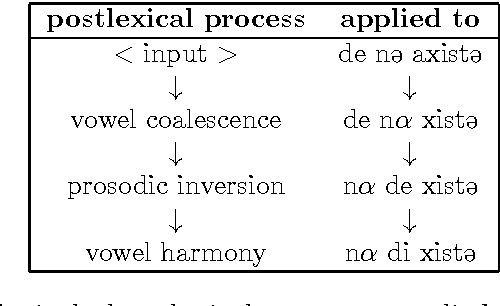 Table 6.6: Postlexical phonological processes applied to example (125).