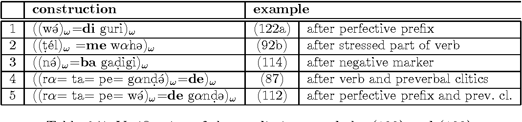 Table 6.7: Verification of the predictions made by (128) and (129).