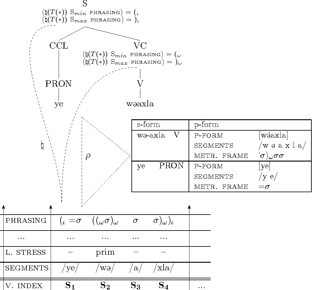 Figure 6.11: Transfer of structure and vocabulary: ye w@axle 'Buy it'.