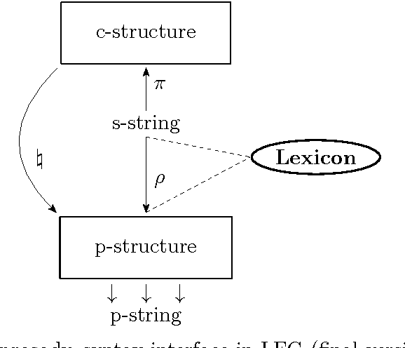 Figure 7.1: The prosody–syntax interface in LFG (final version).