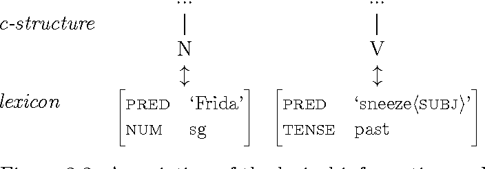 Figure 2.2: Association of the lexical information and c-structure.
