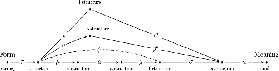 Figure 2.4: The parallel projection architecture as represented by Asudeh (2006).