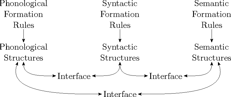 Figure 2.7: The Parallel Architecture as proposed by Jackendoff (2002).